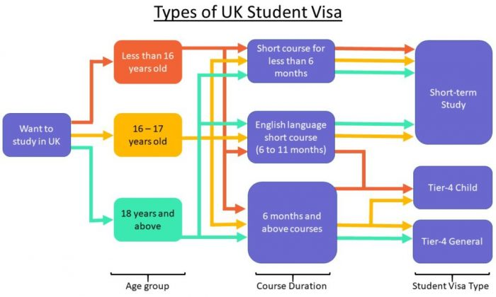 types of student visa